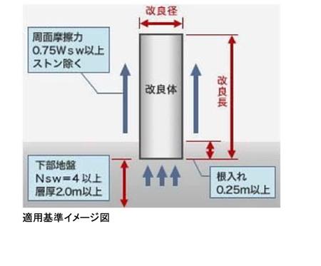 湿式柱状改良工法 _ 地盤・地盤調査のジャパンホームシールド株式会社.jpg